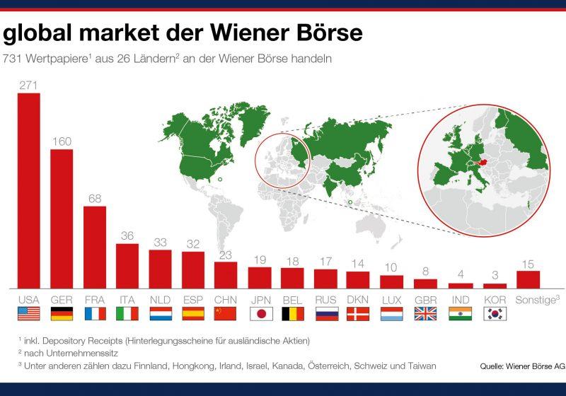 """Wiener Börse: Erweiterung des internationalen Segments """"global market"""" mit asiatischen Titeln"""