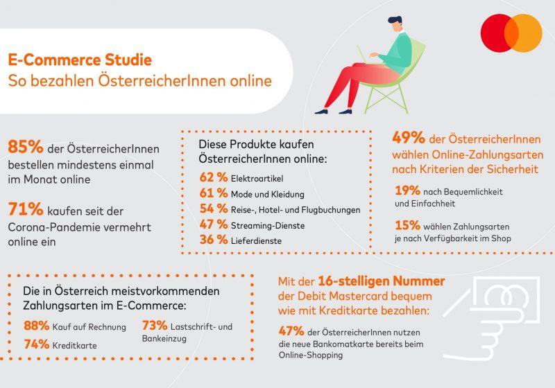 85 % der ÖsterreicherInnen shoppen regelmäßig online