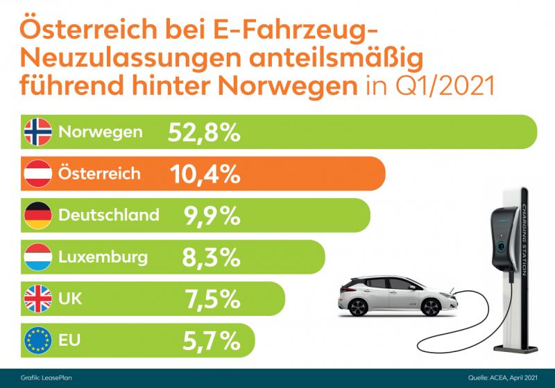 Verdreifachung bei neu zugelassenen E-Autos